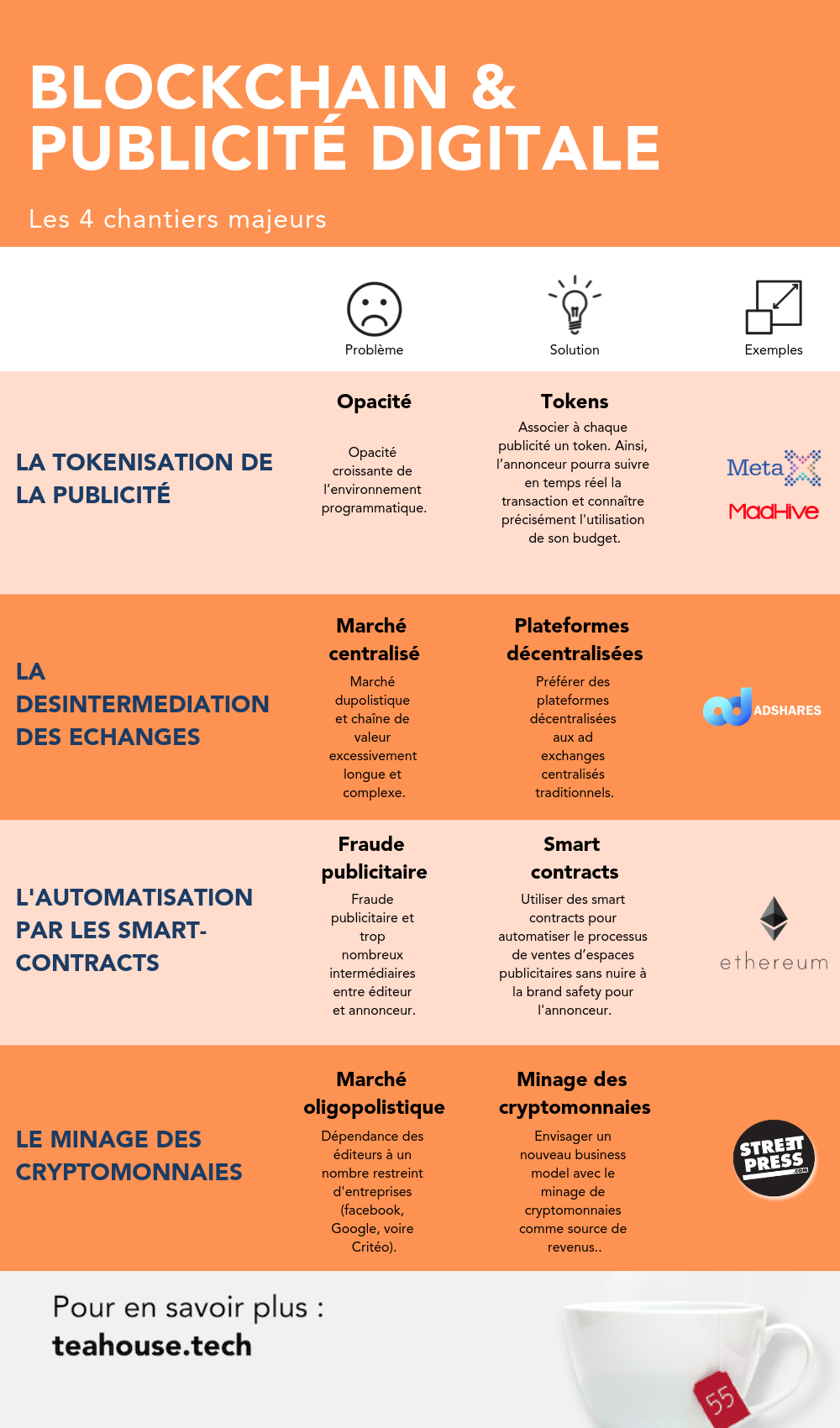 blockchain-et-publicite-digitale