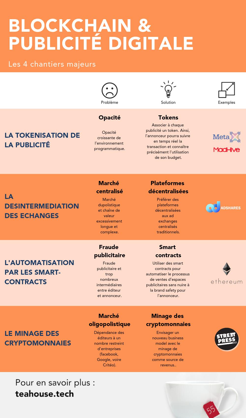 blockchain-et-publicite-digitale