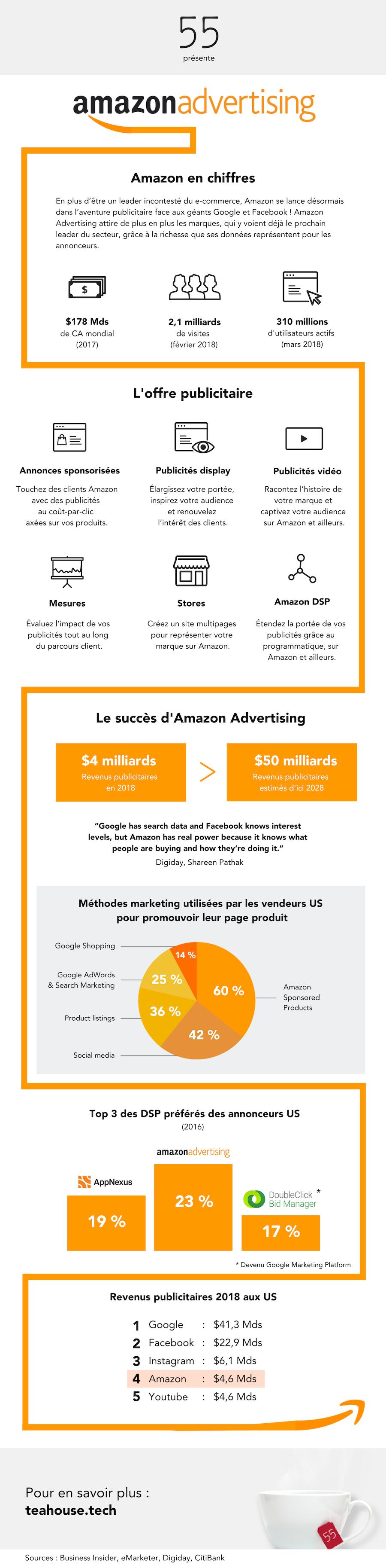 infographie-amazon-publicite-en-ligne
