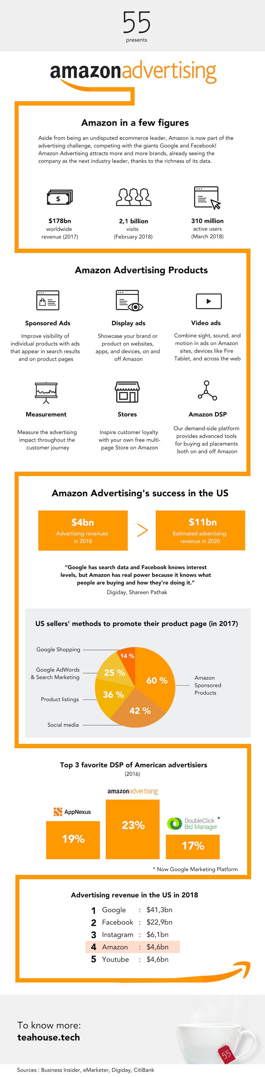 amazon-advertising-infographic