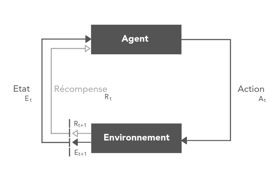 machine-learning-apprentissage-par-renforcement