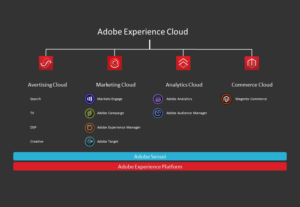 Adobe experience cloud diagram
