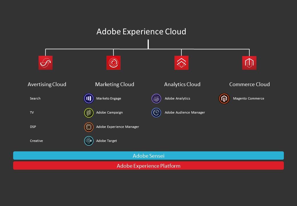 Adobe experience cloud diagram