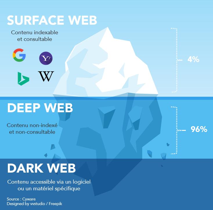 Surface Web Illustration