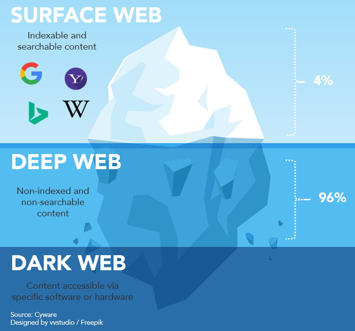 Deep Web Illustration