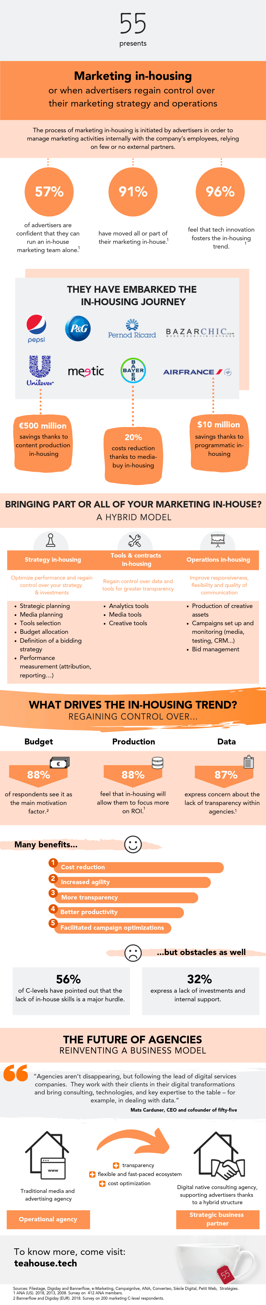 Infographics on marketing in-housing
