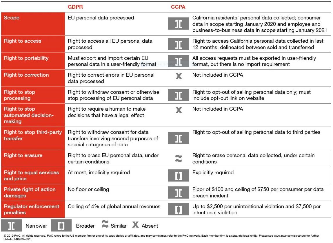 PWC-CCPA-Chart