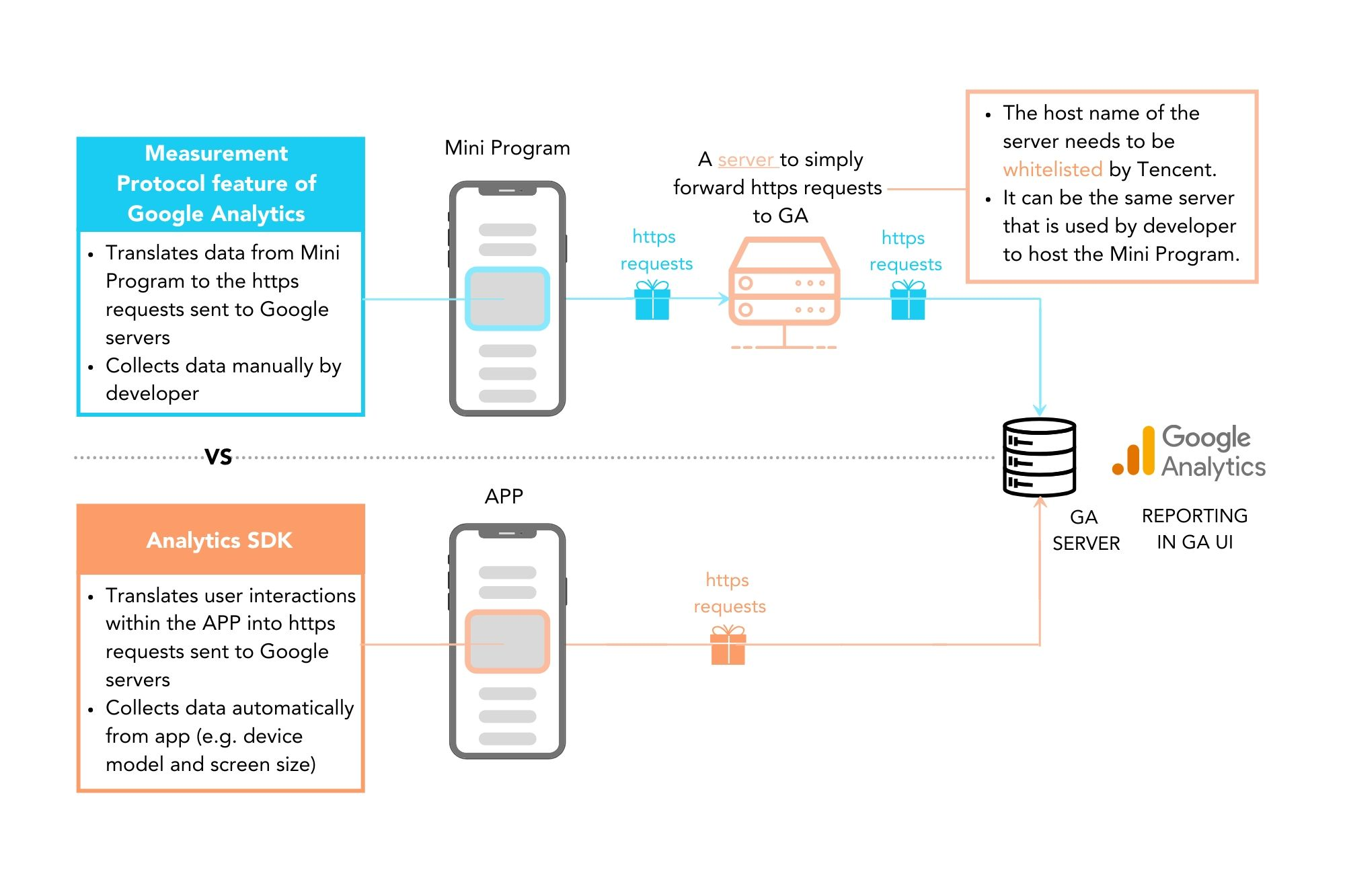 WeChat-Mini-programs-GA