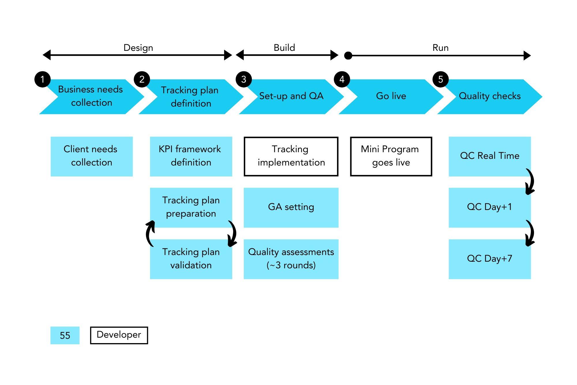 WeChat-Mini-programs-Tracking-Process