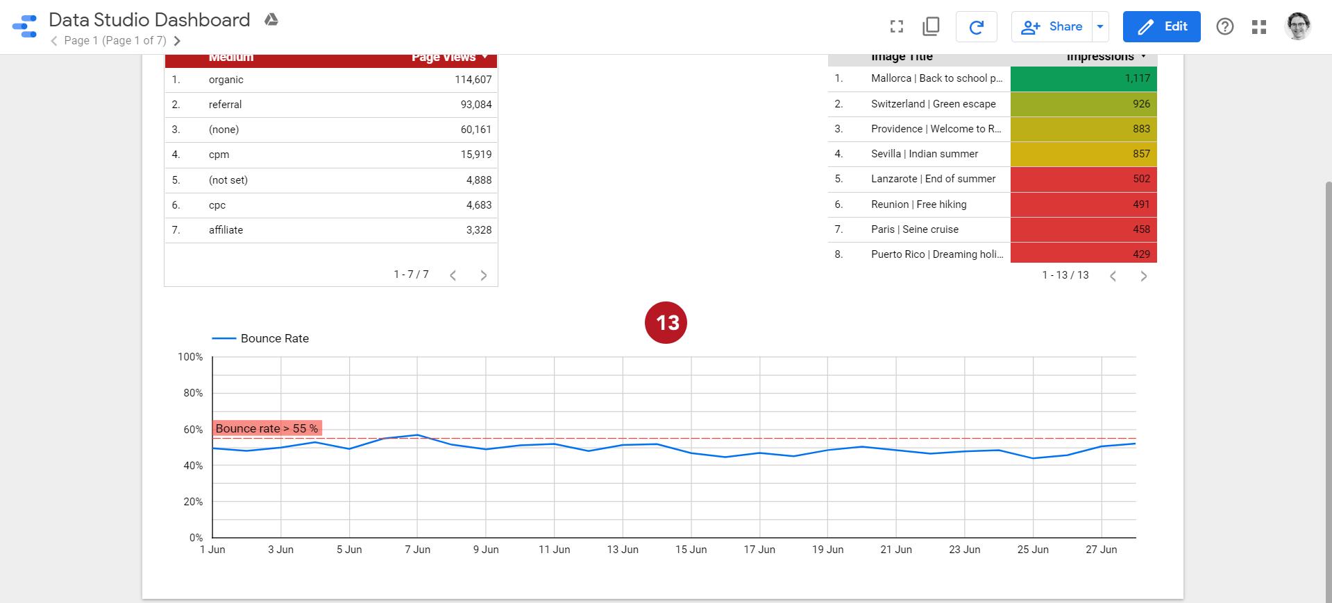 Capture d'écran du résultat de l'ajout d'une ligne de préférence dans un graphique sur Data Studio pour analyse