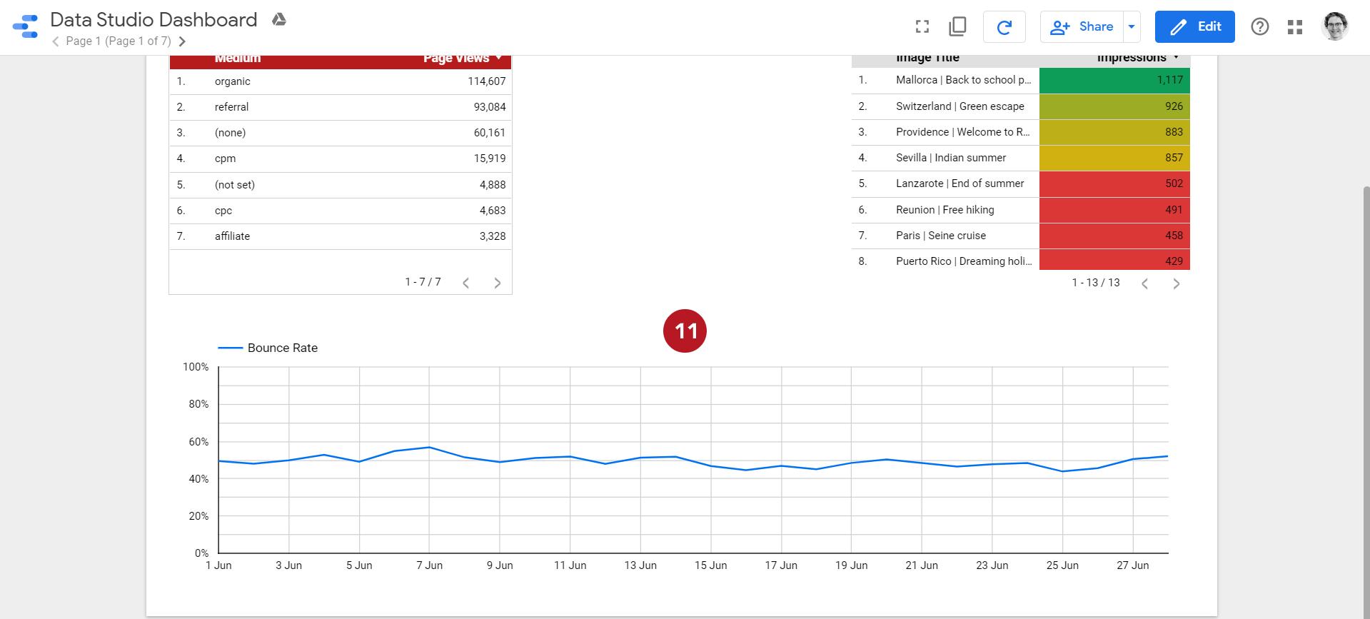 Capture d'écran de l'évolution du taux de rebond d'un graphique sur Data Studio
