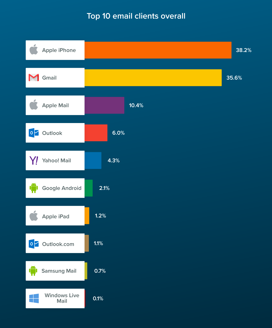 Infographie Litmus - Annual email client market share data